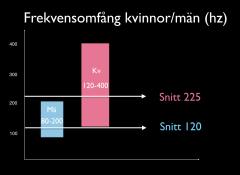 Kv:män frekvensomfång